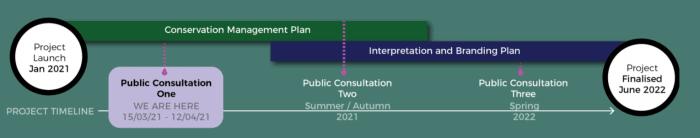 Curragh Plains Project April 2021